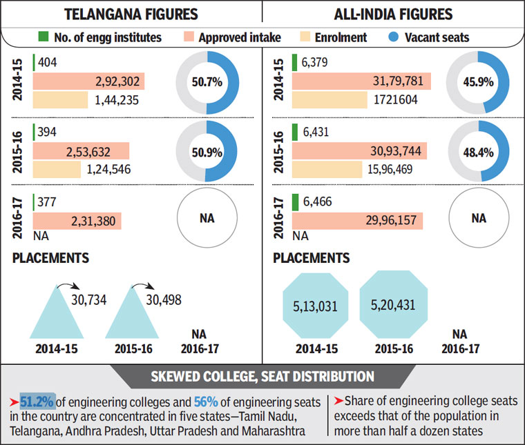 Engineering courses lose charm,50% seats lie vacant in Telangana